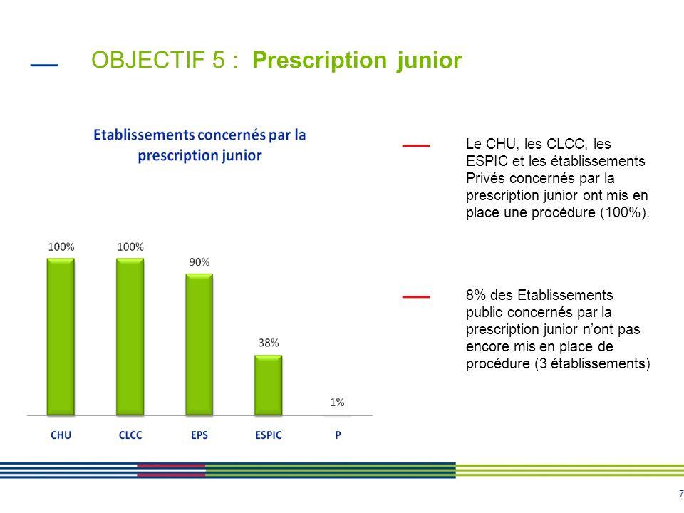 7 OBJECTIF 5 : Prescription junior Le CHU, les CLCC, les ESPIC et les établissements Privés concernés par la prescription junior ont mis en place une