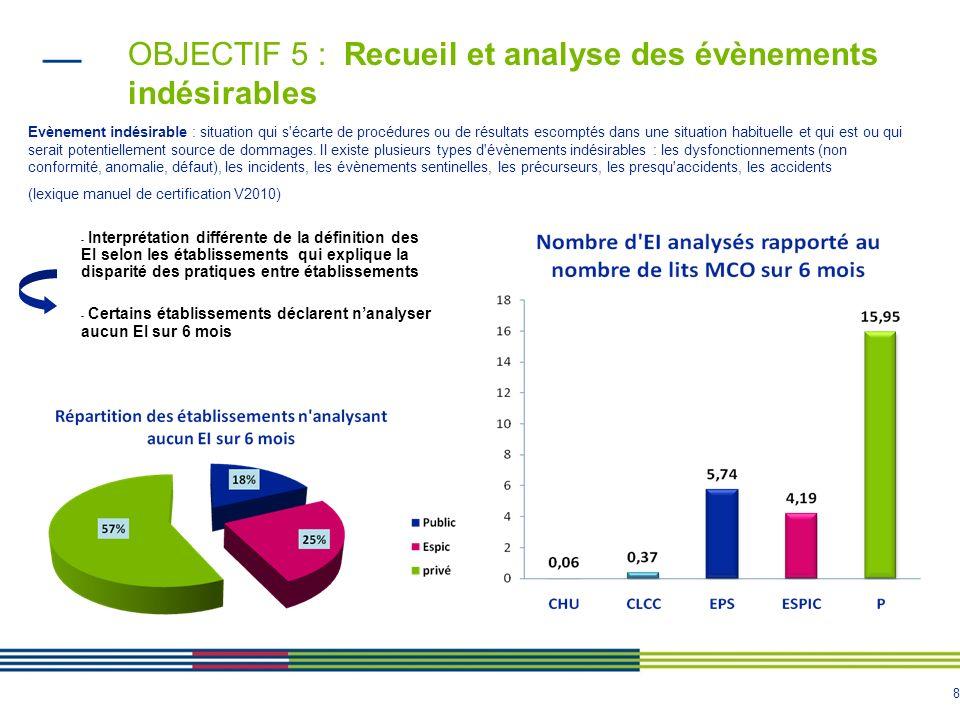 9 OBJECTIF 6 (1/3): Pourcentage de lits et places bénéficiant dune analyse pharmaceutique de la prescription complète Evolution 2009 -2010