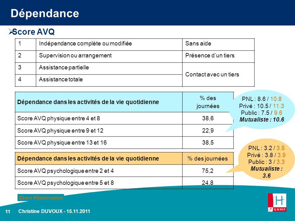 11 Christine DUVOUX - 15.11.2011 Dépendance Score AVQ Dépendance dans les activités de la vie quotidienne % des journées Score AVQ physique entre 4 et
