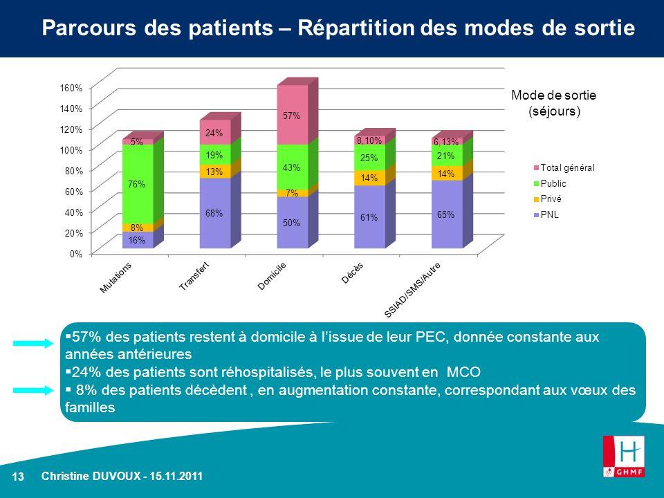 13 Parcours des patients – Répartition des modes de sortie Christine DUVOUX - 15.11.2011 57% des patients restent à domicile à lissue de leur PEC, don