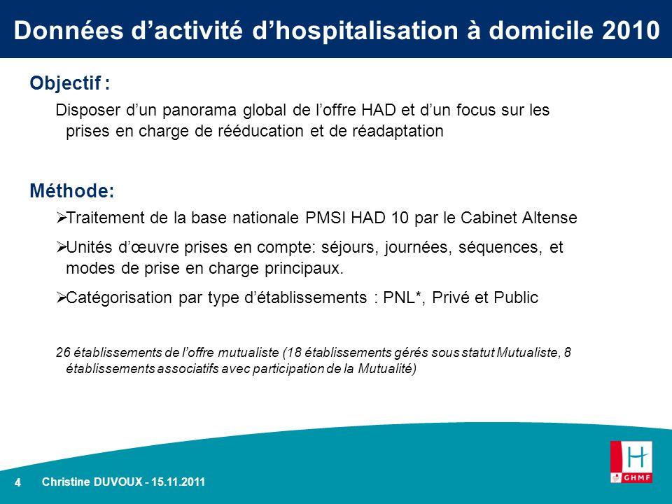 4 Christine DUVOUX - 15.11.2011 Données dactivité dhospitalisation à domicile 2010 Objectif : Disposer dun panorama global de loffre HAD et dun focus