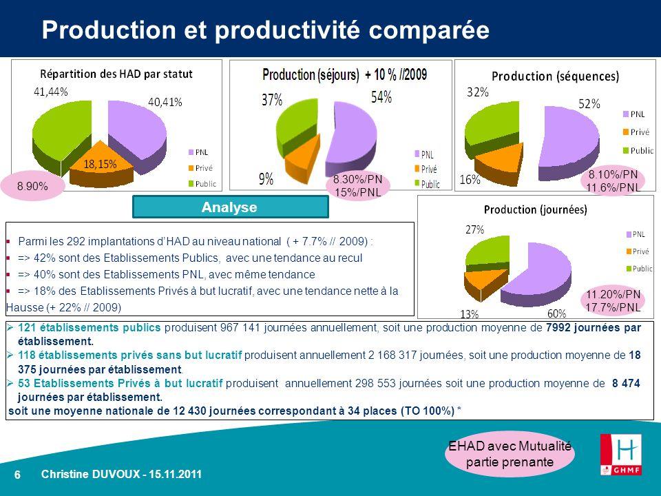 6 Christine DUVOUX - 15.11.2011 Production et productivité comparée 121 établissements publics produisent 967 141 journées annuellement, soit une prod