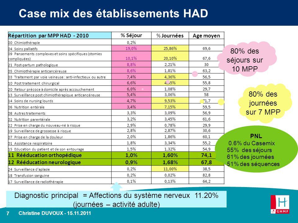 7 Christine DUVOUX - 15.11.2011 Case mix des établissements HAD Répartition par MPP HAD - 2010% Séjour% JournéesAge moyen 00 Chimiothérapie 0,2% 04 So