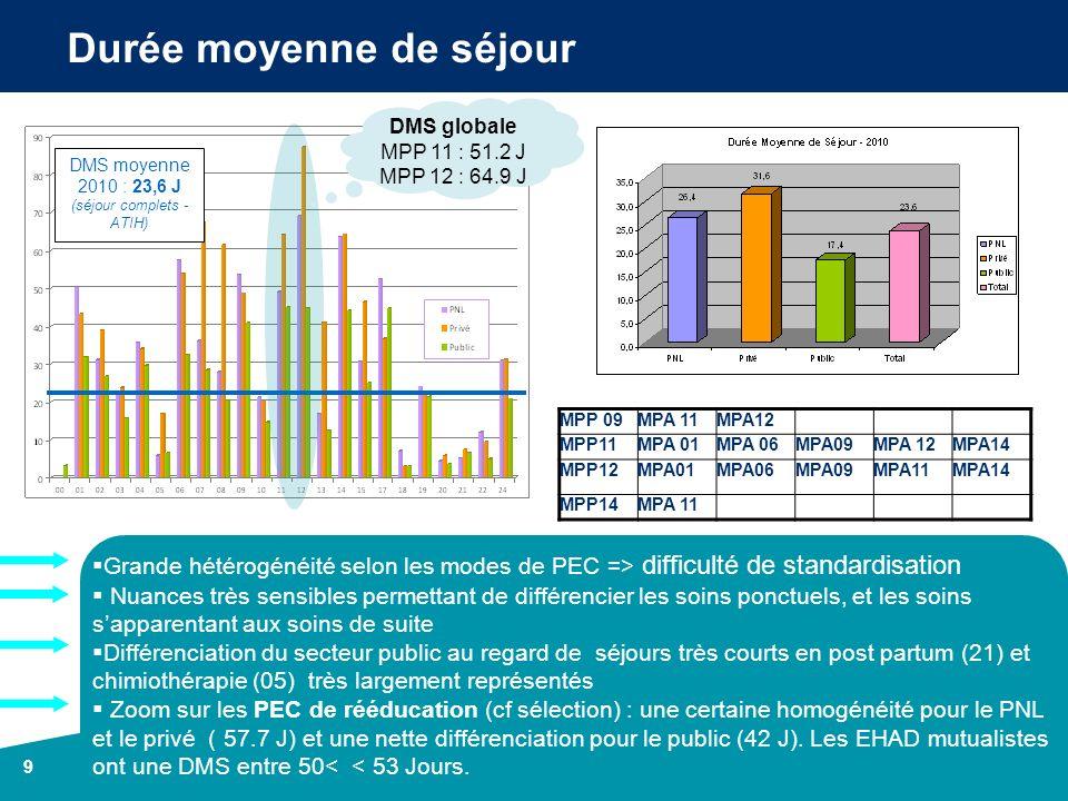 9 Durée moyenne de séjour Grande hétérogénéité selon les modes de PEC => difficulté de standardisation Nuances très sensibles permettant de différenci