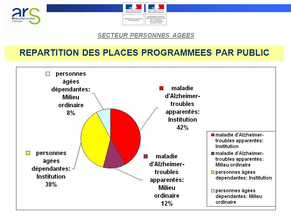 REPARTITION DES PLACES PROGRAMMEES PAR PUBLIC SECTEUR PERSONNES AGEES