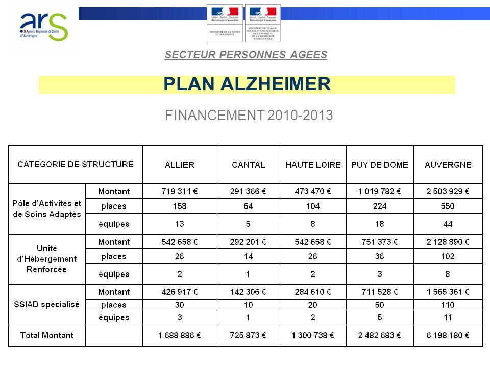 PLAN ALZHEIMER FINANCEMENT 2010-2013 SECTEUR PERSONNES AGEES