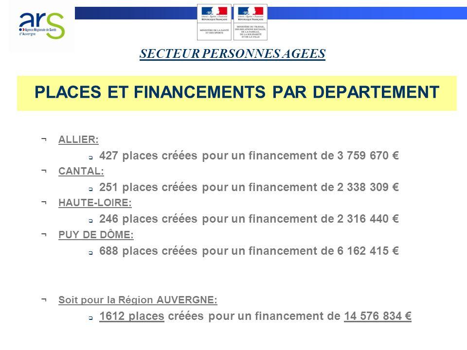 PLACES ET FINANCEMENTS PAR DEPARTEMENT ¬ALLIER: 427 places créées pour un financement de 3 759 670 ¬CANTAL: 251 places créées pour un financement de 2 338 309 ¬HAUTE-LOIRE: 246 places créées pour un financement de 2 316 440 ¬PUY DE DÔME: 688 places créées pour un financement de 6 162 415 ¬Soit pour la Région AUVERGNE: 1612 places créées pour un financement de 14 576 834 SECTEUR PERSONNES AGEES
