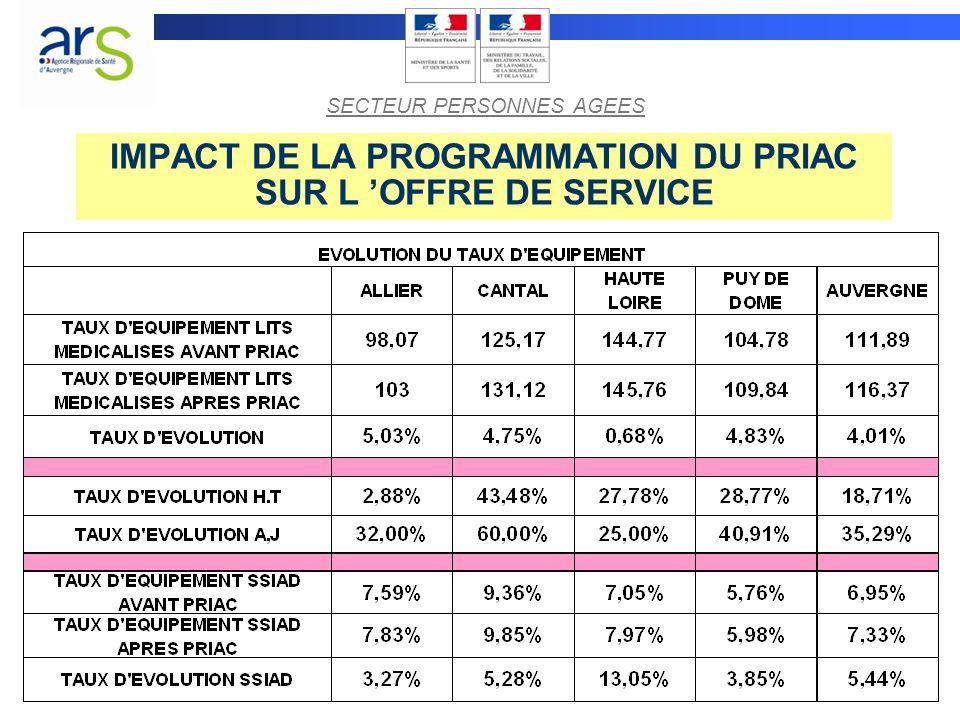 IMPACT DE LA PROGRAMMATION DU PRIAC SUR L OFFRE DE SERVICE SECTEUR PERSONNES AGEES