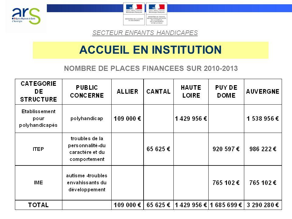 ACCUEIL EN INSTITUTION NOMBRE DE PLACES FINANCEES SUR 2010-2013 SECTEUR ENFANTS HANDICAPES