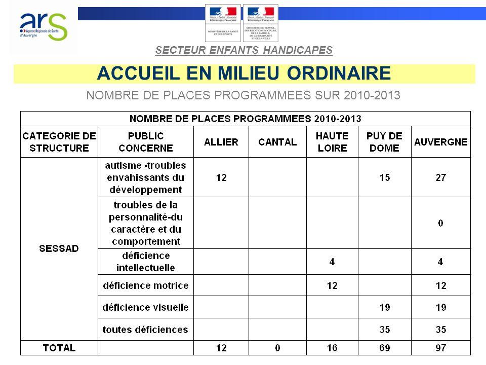 ACCUEIL EN MILIEU ORDINAIRE NOMBRE DE PLACES PROGRAMMEES SUR 2010-2013 SECTEUR ENFANTS HANDICAPES