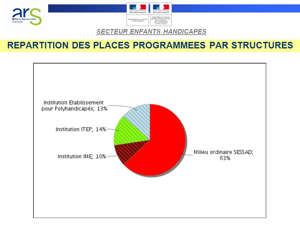 REPARTITION DES PLACES PROGRAMMEES PAR PUBLIC SECTEUR ENFANTS HANDICAPES