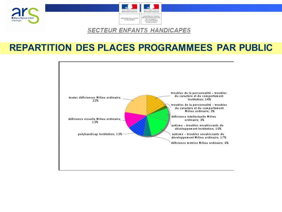 REPARTITION DES PLACES PROGRAMMEES PAR PUBLIC SECTEUR ENFANTS HANDICAPES
