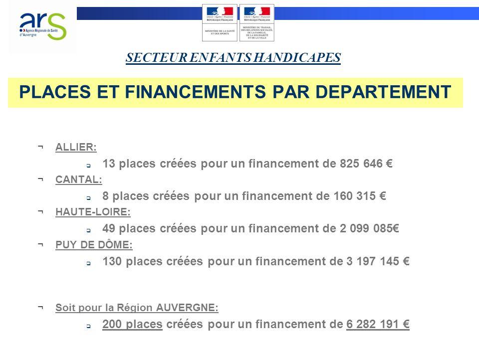 PLACES ET FINANCEMENTS PAR DEPARTEMENT ¬ALLIER: 13 places créées pour un financement de 825 646 ¬CANTAL: 8 places créées pour un financement de 160 315 ¬HAUTE-LOIRE: 49 places créées pour un financement de 2 099 085 ¬PUY DE DÔME: 130 places créées pour un financement de 3 197 145 ¬Soit pour la Région AUVERGNE: 200 places créées pour un financement de 6 282 191 SECTEUR ENFANTS HANDICAPES