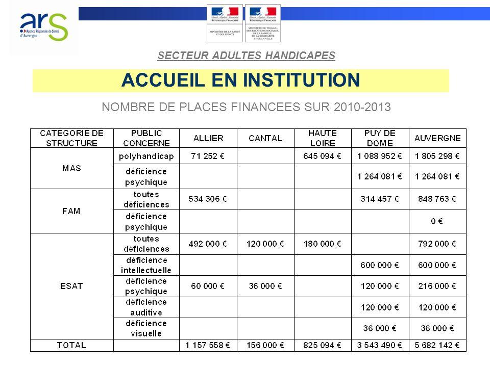 ACCUEIL EN INSTITUTION NOMBRE DE PLACES FINANCEES SUR 2010-2013 SECTEUR ADULTES HANDICAPES