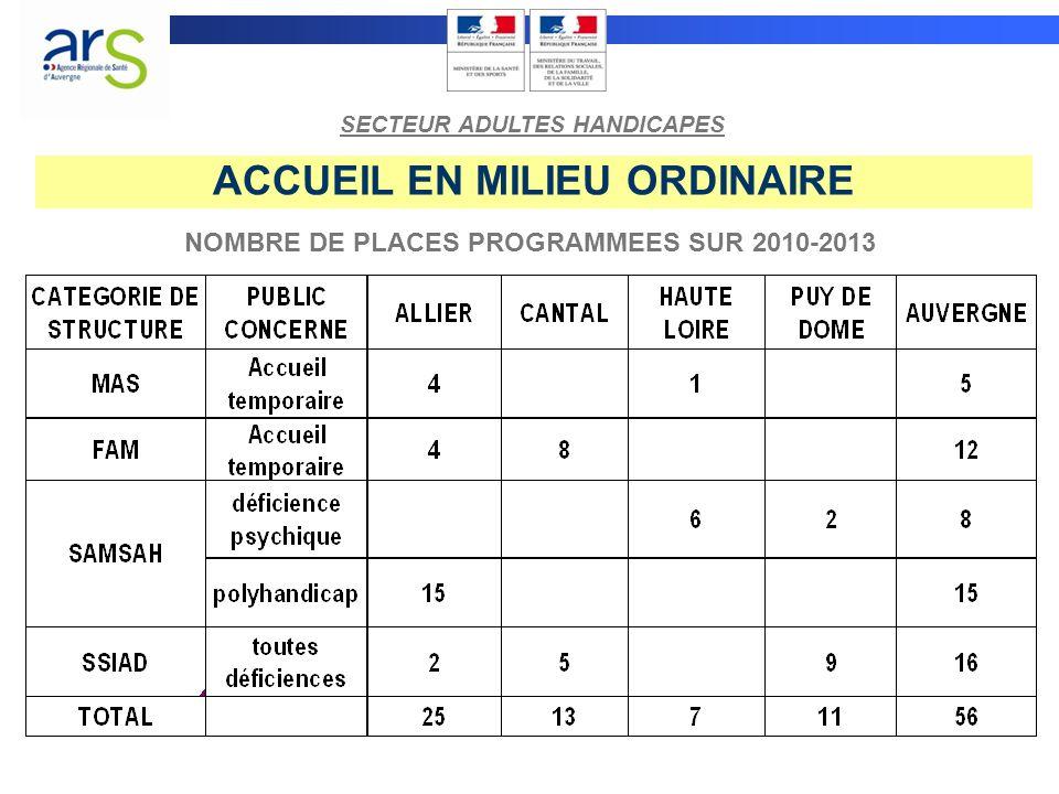 ACCUEIL EN MILIEU ORDINAIRE NOMBRE DE PLACES PROGRAMMEES SUR 2010-2013 SECTEUR ADULTES HANDICAPES