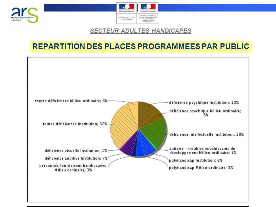 REPARTITION DES PLACES PROGRAMMEES PAR PUBLIC SECTEUR ADULTES HANDICAPES