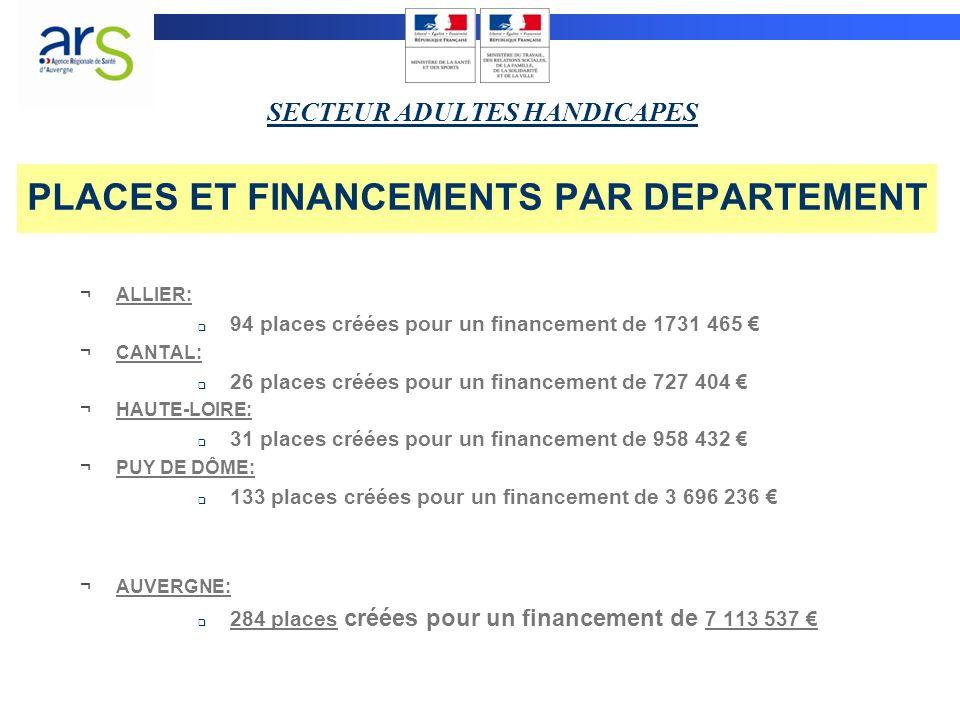 PLACES ET FINANCEMENTS PAR DEPARTEMENT ¬ALLIER: 94 places créées pour un financement de 1731 465 ¬CANTAL: 26 places créées pour un financement de 727 404 ¬HAUTE-LOIRE: 31 places créées pour un financement de 958 432 ¬PUY DE DÔME: 133 places créées pour un financement de 3 696 236 ¬AUVERGNE: 284 places créées pour un financement de 7 113 537 SECTEUR ADULTES HANDICAPES