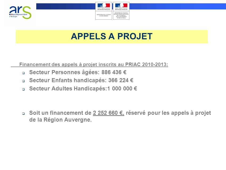 APPELS A PROJET Financement des appels à projet inscrits au PRIAC 2010-2013: Secteur Personnes âgées: 886 436 Secteur Enfants handicapés: 366 224 Secteur Adultes Handicapés:1 000 000 Soit un financement de 2 252 660, réservé pour les appels à projet de la Région Auvergne.