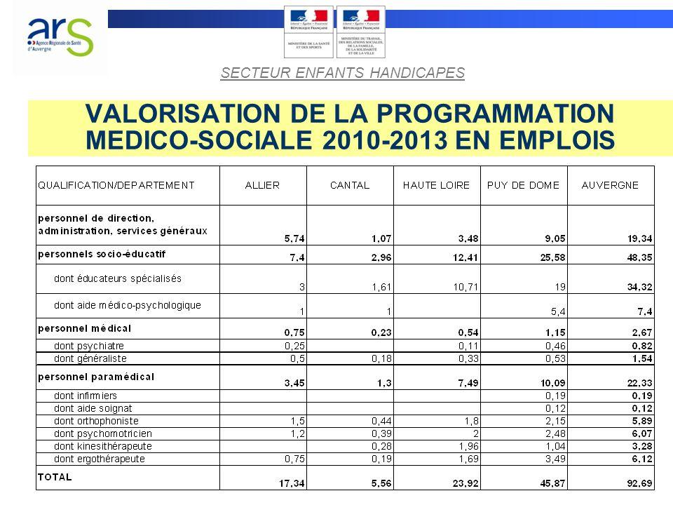 VALORISATION DE LA PROGRAMMATION MEDICO-SOCIALE 2010-2013 EN EMPLOIS SECTEUR ENFANTS HANDICAPES