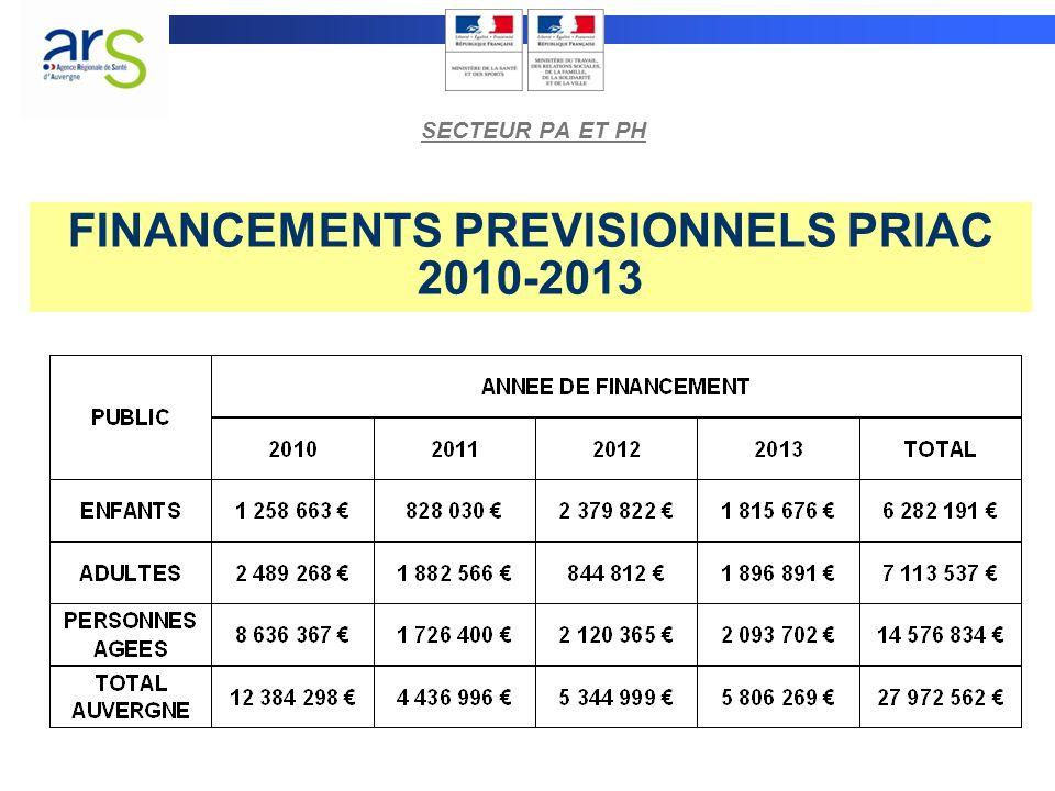 FINANCEMENTS PREVISIONNELS PRIAC 2010-2013 SECTEUR PA ET PH