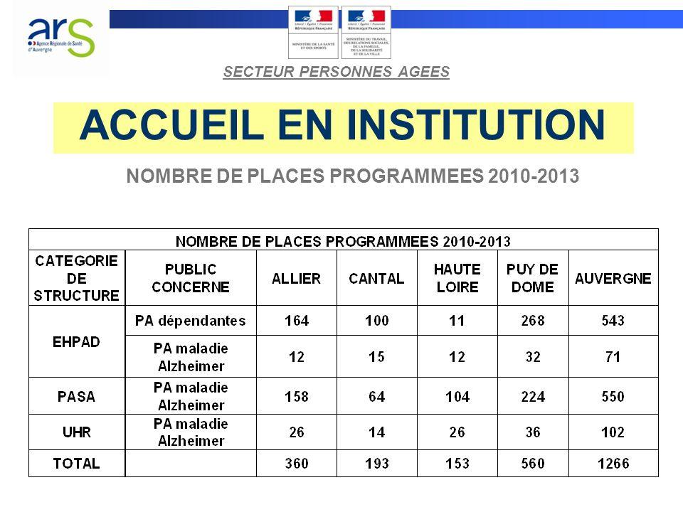 ACCUEIL EN INSTITUTION NOMBRE DE PLACES PROGRAMMEES 2010-2013 SECTEUR PERSONNES AGEES