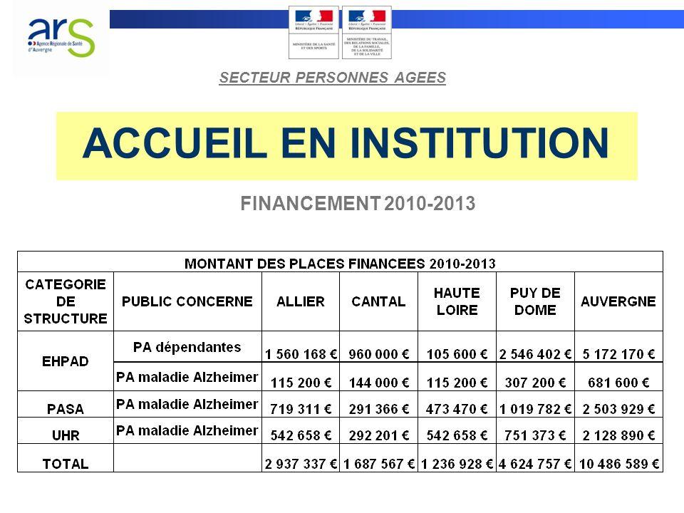 ACCUEIL EN INSTITUTION FINANCEMENT 2010-2013 SECTEUR PERSONNES AGEES