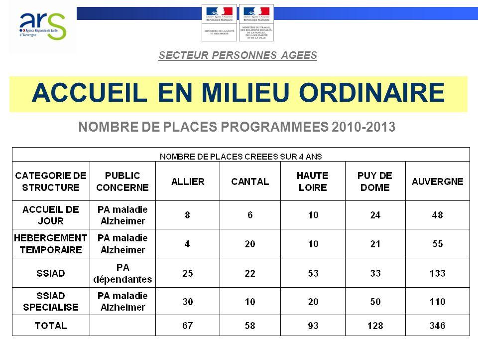 ACCUEIL EN MILIEU ORDINAIRE NOMBRE DE PLACES PROGRAMMEES 2010-2013 SECTEUR PERSONNES AGEES