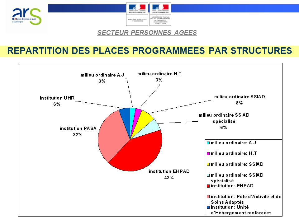REPARTITION DES PLACES PROGRAMMEES PAR PUBLIC SECTEUR PERSONNES AGEES
