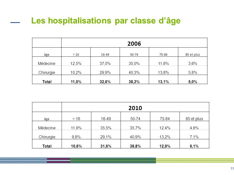 11 Les hospitalisations par classe dâge 2010 âge < 1616-4950-7475-8485 et plus Médecine11,8%35,5%35,7%12,4%4,6% Chirurgie9,8%29,1%40,9%13,2%7,1% Total