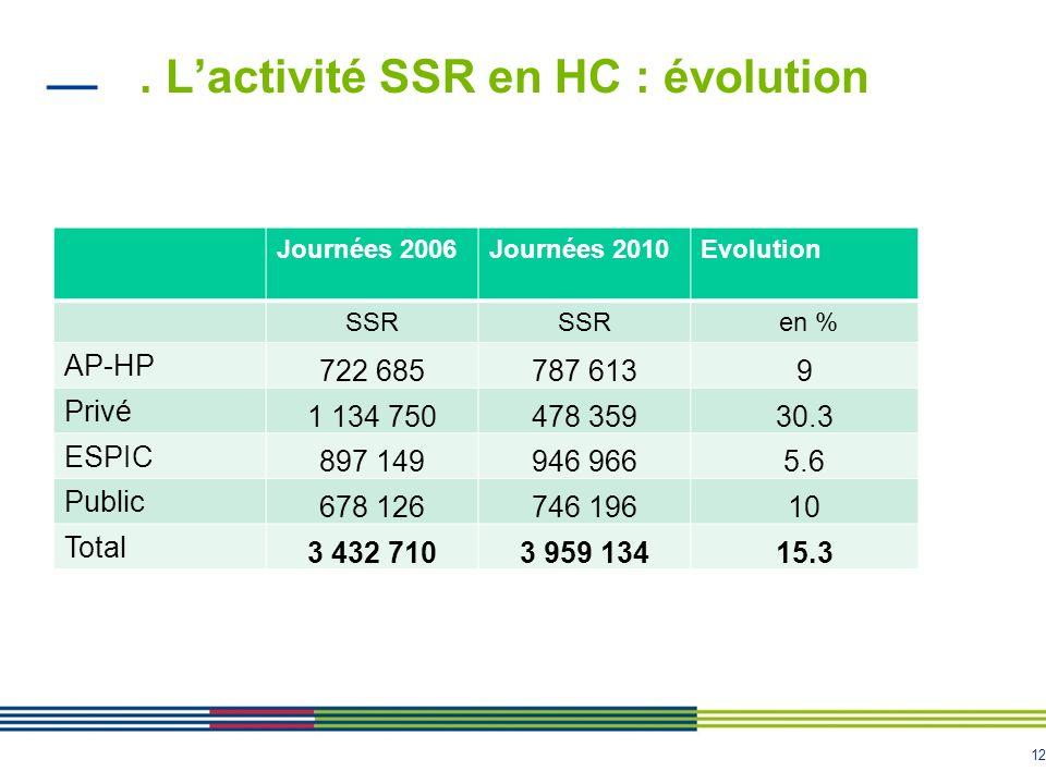 12. Lactivité SSR en HC : évolution Journées 2006Journées 2010Evolution SSR en % AP-HP 722 685787 6139 Privé 1 134 750478 35930.3 ESPIC 897 149946 966