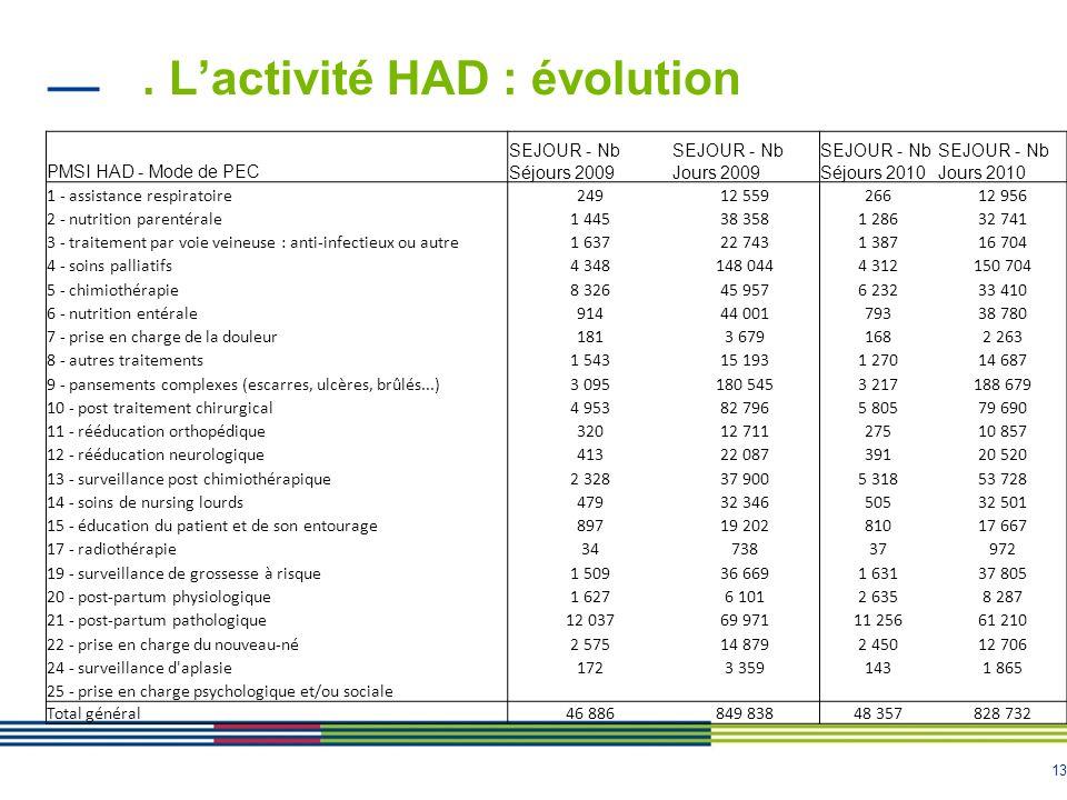 13. Lactivité HAD : évolution PMSI HAD - Mode de PEC SEJOUR - Nb Séjours 2009 SEJOUR - Nb Jours 2009 SEJOUR - Nb Séjours 2010 SEJOUR - Nb Jours 2010 1