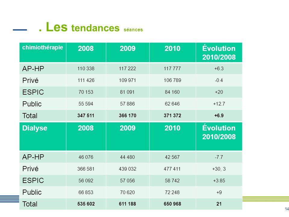 14. Les tendances séances chimiothérapie 200820092010Évolution 2010/2008 AP-HP 110 338117 222117 777+6.3 Privé 111 426109 971106 789-0.4 ESPIC 70 1538