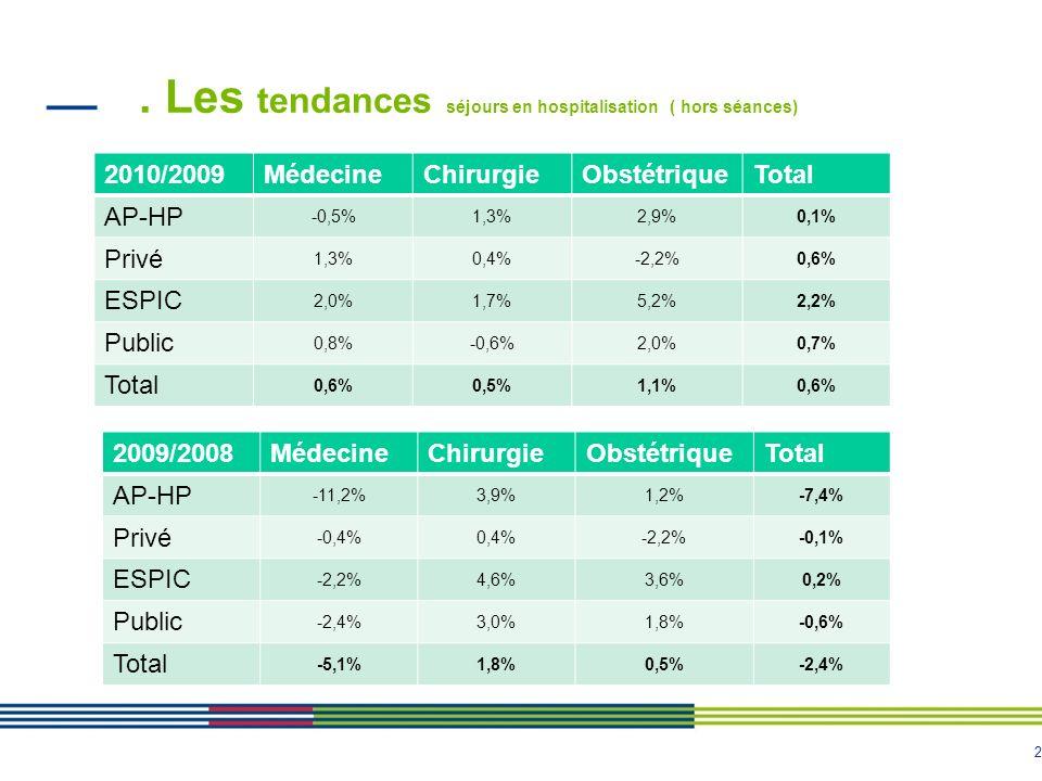 2. Les tendances séjours en hospitalisation ( hors séances) 2010/2009MédecineChirurgieObstétriqueTotal AP-HP -0,5%1,3%2,9%0,1% Privé 1,3%0,4%-2,2%0,6%
