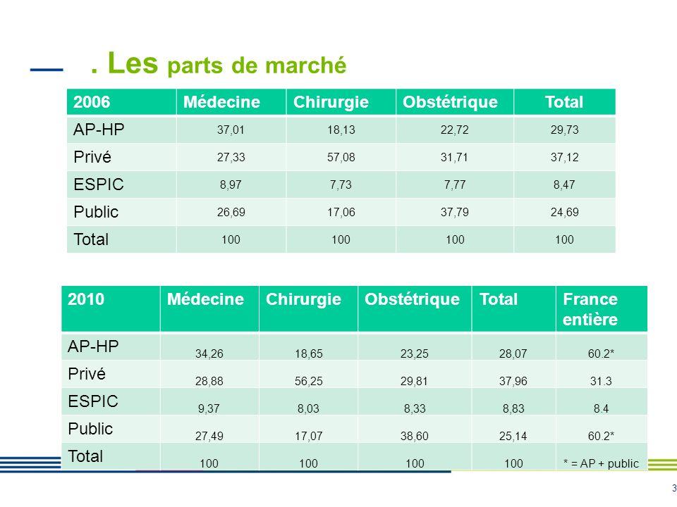3. Les parts de marché 2006MédecineChirurgieObstétriqueTotal AP-HP 37,0118,1322,7229,73 Privé 27,3357,0831,7137,12 ESPIC 8,977,737,778,47 Public 26,69