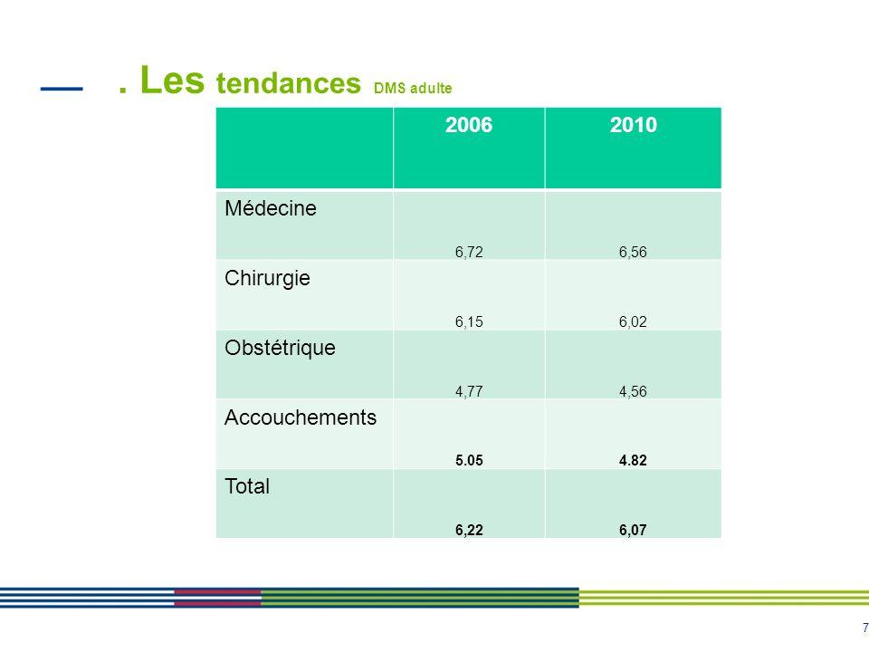 7. Les tendances DMS adulte 20062010 Médecine 6,726,56 Chirurgie 6,156,02 Obstétrique 4,774,56 Accouchements 5.054.82 Total 6,226,07