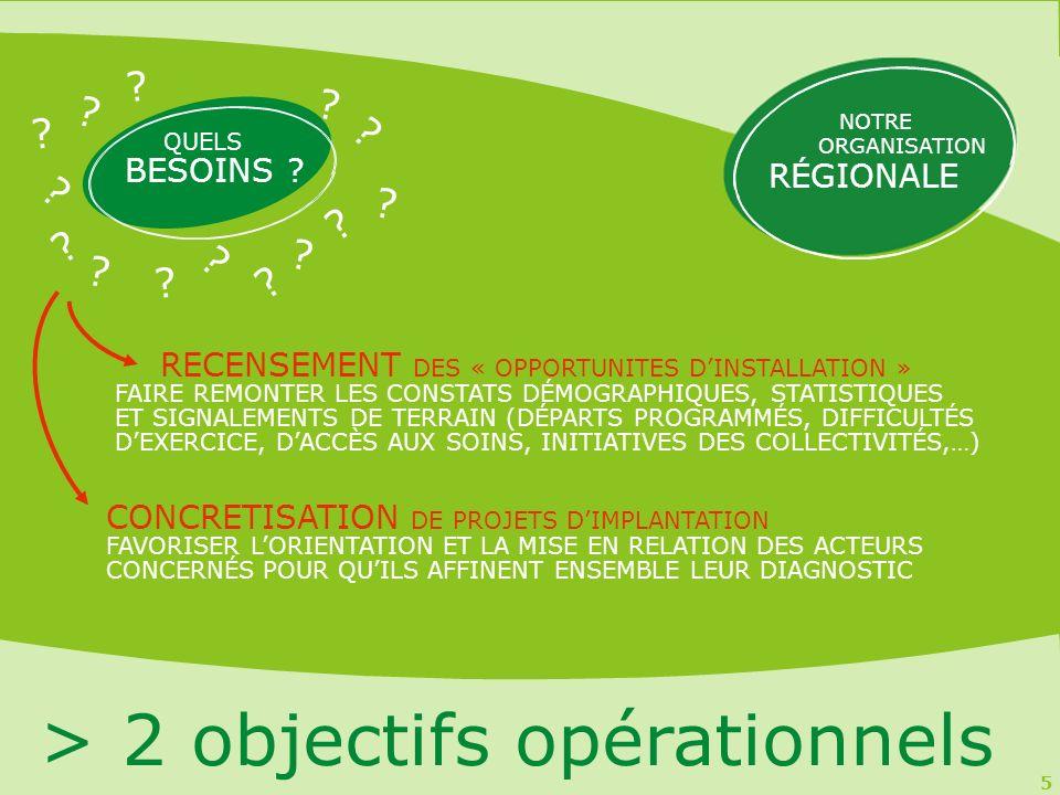 5 > 2 objectifs opérationnels RECENSEMENT DES « OPPORTUNITES DINSTALLATION » FAIRE REMONTER LES CONSTATS DÉMOGRAPHIQUES, STATISTIQUES ET SIGNALEMENTS