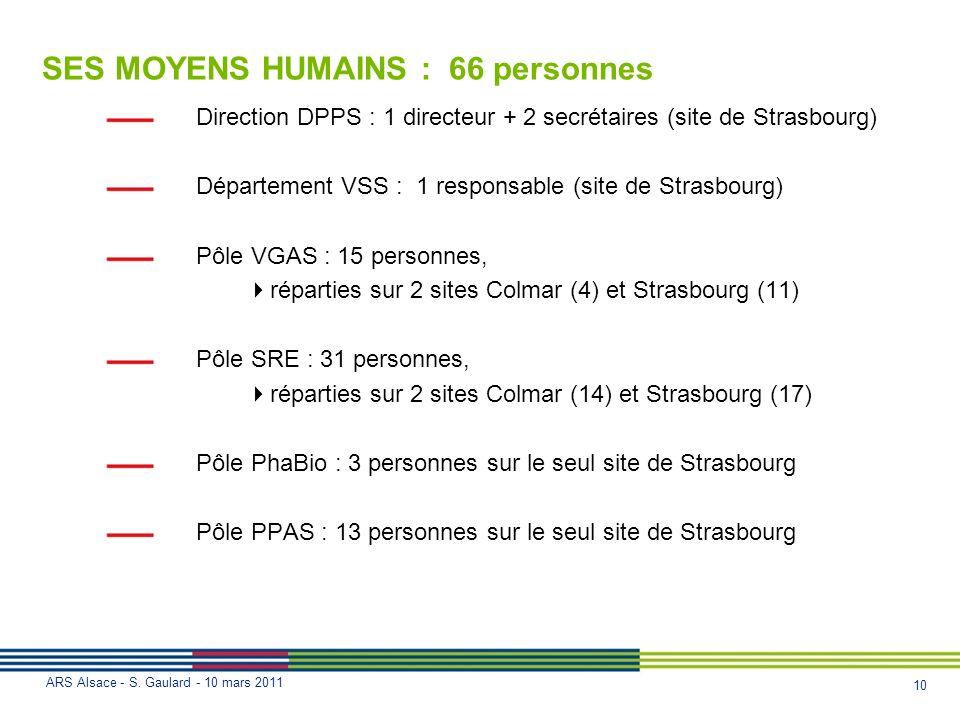 10 ARS Alsace - S. Gaulard - 10 mars 2011 SES MOYENS HUMAINS : 66 personnes Direction DPPS : 1 directeur + 2 secrétaires (site de Strasbourg) Départem