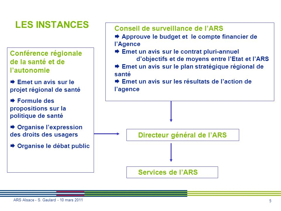 5 ARS Alsace - S. Gaulard - 10 mars 2011 Conseil de surveillance de lARS Approuve le budget et le compte financier de lAgence Emet un avis sur le cont