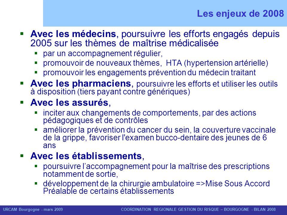 URCAM Bourgogne - mars 2009 COORDINATION REGIONALE GESTION DU RISQUE – BOURGOGNE - BILAN 2008 Un plan dactions denvergure en Bourgogne en 2008 8 758 visites de délégués de lassurance maladie auprès des professionnels de santé en 2008 soit 1 000 de plus quen 2007 et 4 000 de plus quen 2006 1 739 échanges confraternels réalisés entre les professionnels de santé et le service médical, soit 10% de plus quen 2007.
