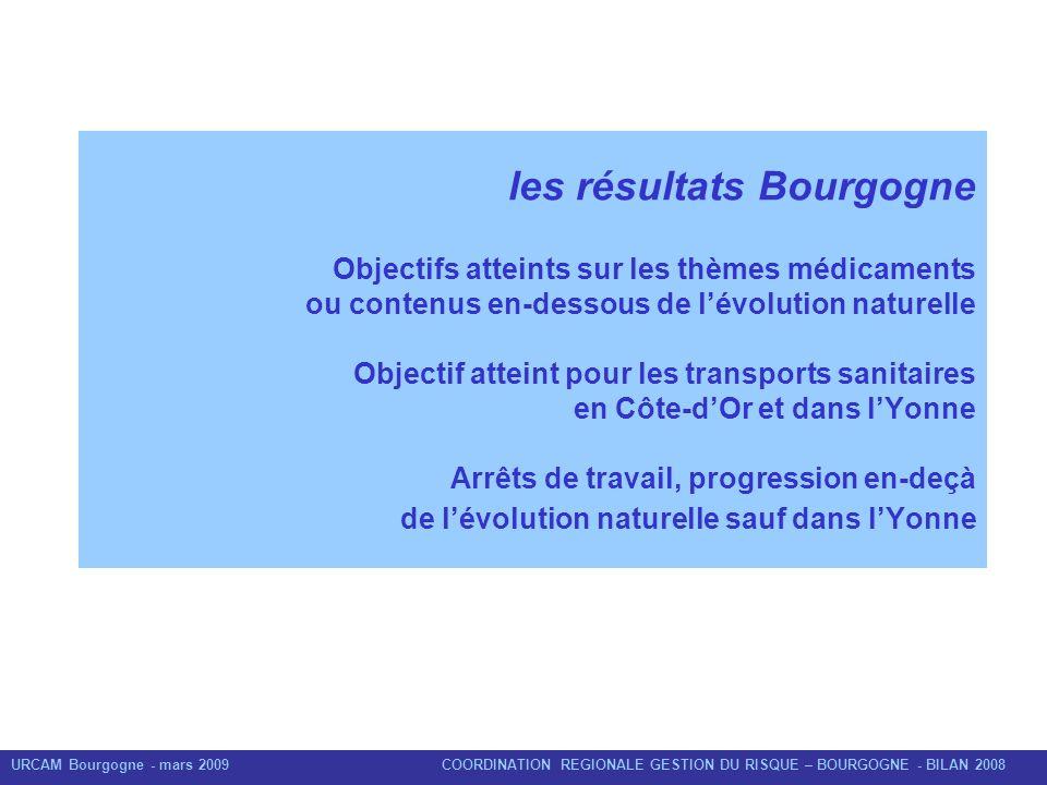 URCAM Bourgogne - mars 2009 COORDINATION REGIONALE GESTION DU RISQUE – BOURGOGNE - BILAN 2008 les résultats Bourgogne Objectifs atteints sur les thème