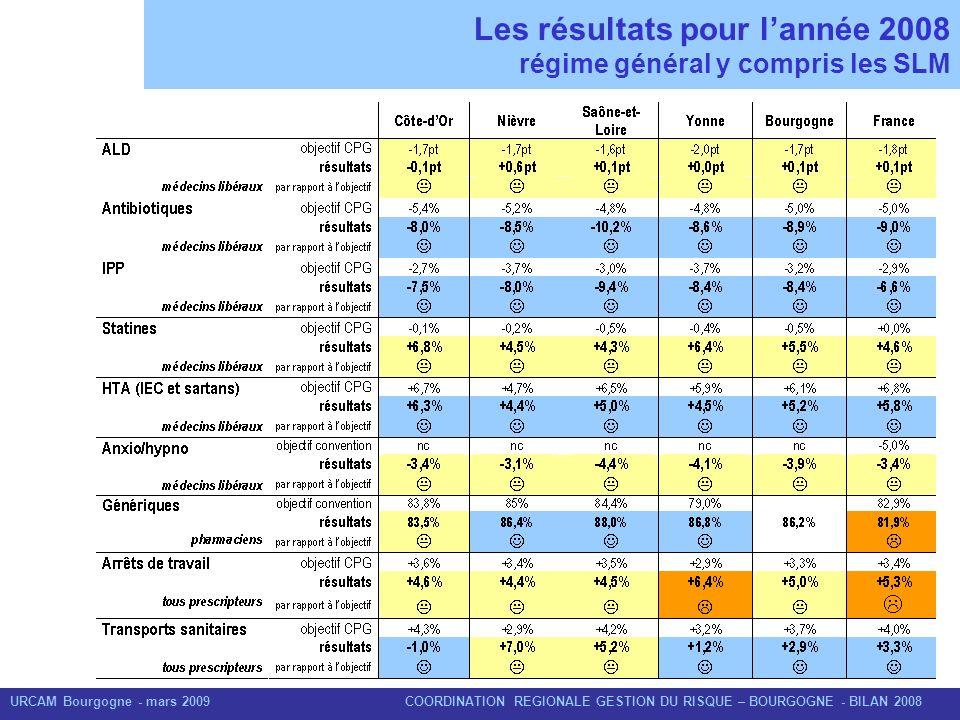 URCAM Bourgogne - mars 2009 COORDINATION REGIONALE GESTION DU RISQUE – BOURGOGNE - BILAN 2008 Les résultats pour lannée 2008 régime général y compris