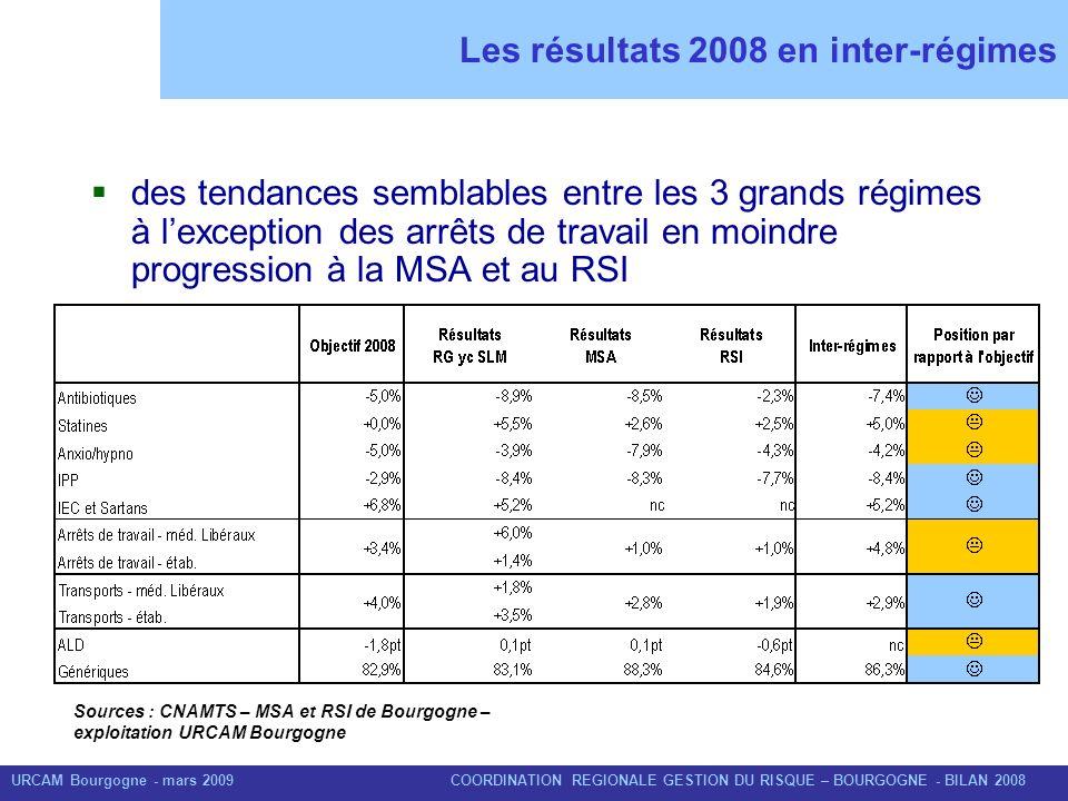 URCAM Bourgogne - mars 2009 COORDINATION REGIONALE GESTION DU RISQUE – BOURGOGNE - BILAN 2008 Les résultats 2008 en inter-régimes des tendances sembla