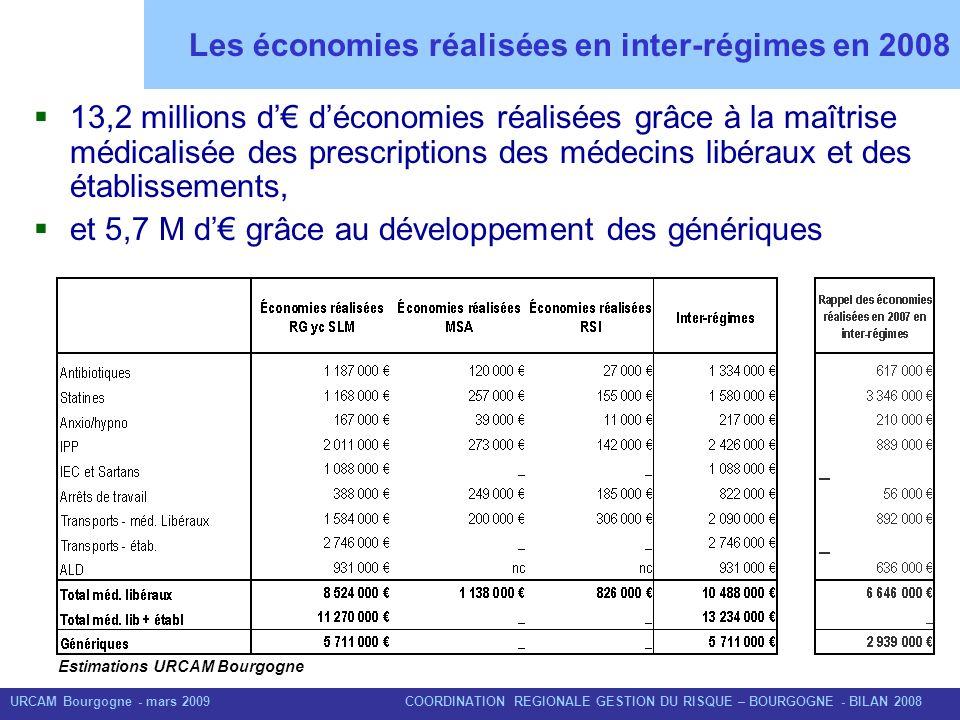 URCAM Bourgogne - mars 2009 COORDINATION REGIONALE GESTION DU RISQUE – BOURGOGNE - BILAN 2008 Les économies réalisées en inter-régimes en 2008 13,2 mi