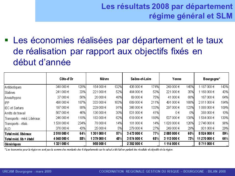 URCAM Bourgogne - mars 2009 COORDINATION REGIONALE GESTION DU RISQUE – BOURGOGNE - BILAN 2008 Les résultats 2008 par département régime général et SLM