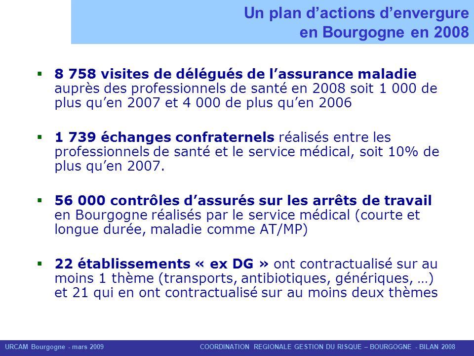 URCAM Bourgogne - mars 2009 COORDINATION REGIONALE GESTION DU RISQUE – BOURGOGNE - BILAN 2008 8 758 visites DAM en Bourgogne en 2008 Plus de 9 médecins généralistes sur 10 ont été vus en Bourgogne par un DAM en 2008.