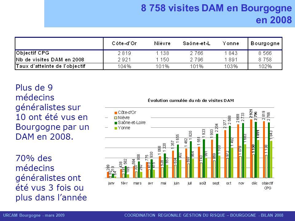 URCAM Bourgogne - mars 2009 COORDINATION REGIONALE GESTION DU RISQUE – BOURGOGNE - BILAN 2008 8 758 visites DAM en Bourgogne en 2008 Plus de 9 médecin