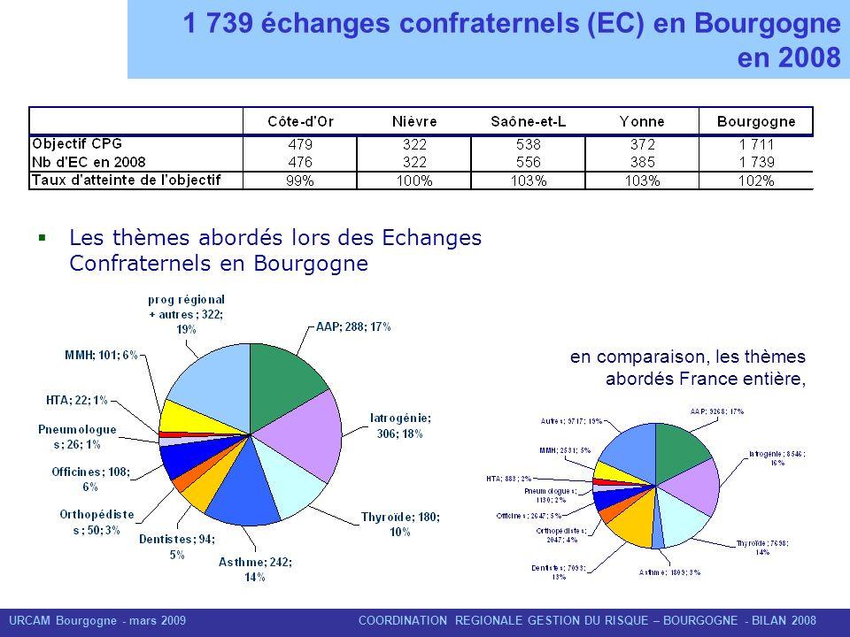 URCAM Bourgogne - mars 2009 COORDINATION REGIONALE GESTION DU RISQUE – BOURGOGNE - BILAN 2008 1 739 échanges confraternels (EC) en Bourgogne en 2008 L