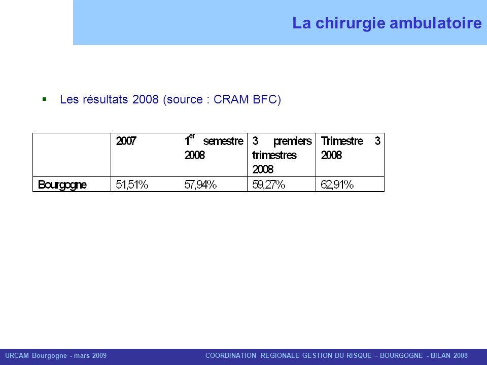 URCAM Bourgogne - mars 2009 COORDINATION REGIONALE GESTION DU RISQUE – BOURGOGNE - BILAN 2008 La chirurgie ambulatoire Les résultats 2008 (source : CR