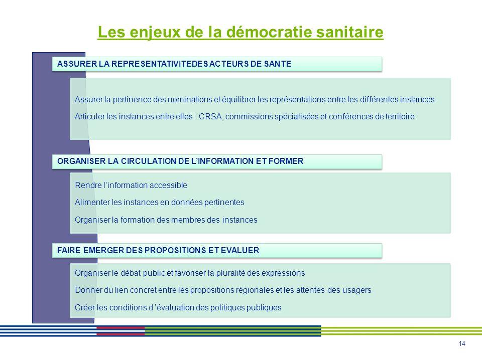 14 Les enjeux de la démocratie sanitaire ASSURER LA REPRESENTATIVITEDES ACTEURS DE SANTE Assurer la pertinence des nominations et équilibrer les repré