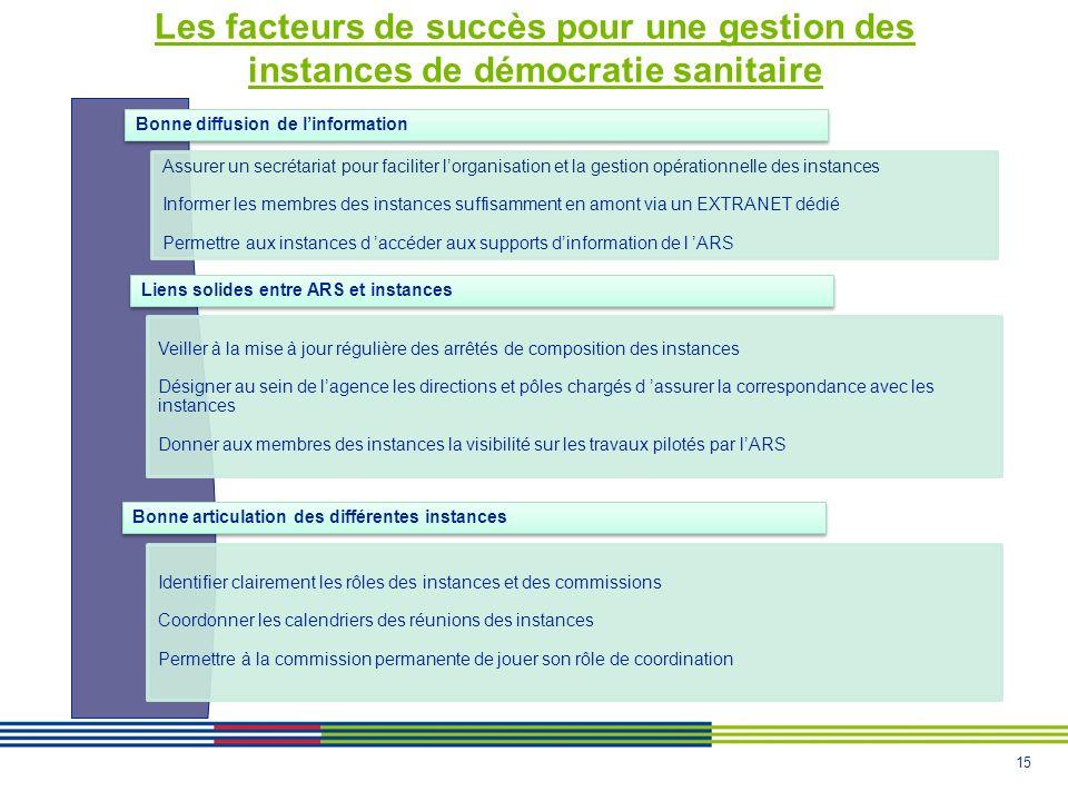 15 Les facteurs de succès pour une gestion des instances de démocratie sanitaire Bonne diffusion de linformation Assurer un secrétariat pour faciliter